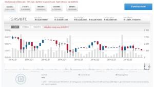 CEX.io - vývoj ceny GHS